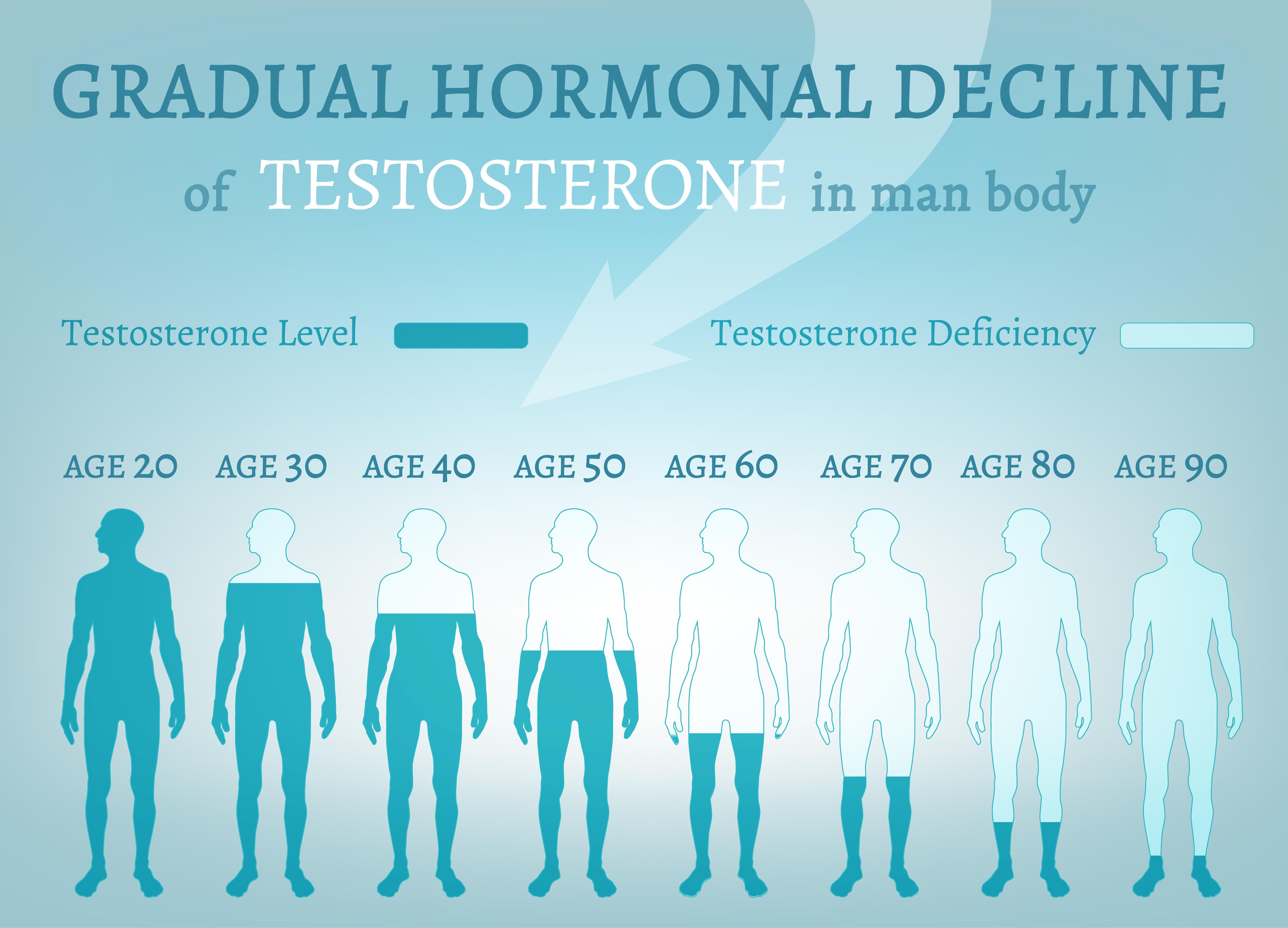 Stopniowy spadek poziomu testosteronu z wiekiem jest popularnym problemem wśród mężczyzn